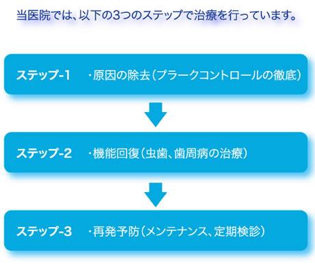 医療法人社団スマイルプラス 宇田川歯科医院 治療の3ステップ